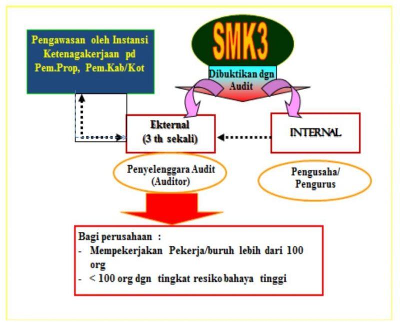 Mekanisme Audit Penerapan Sistem Manajemen K3