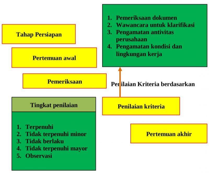 Tahapan Audit Eksternal Sistem Manajemen K3